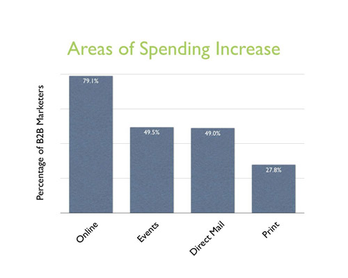 2008 marketing budgets   areas of increase
