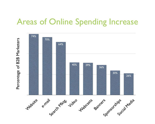 areas of online b2b marketing budget increases