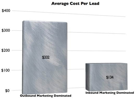 Cost of Leads