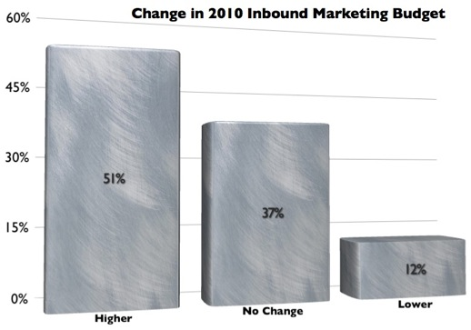 Inbound Marketing Budget