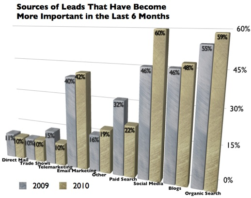 Relative Importance of Leads