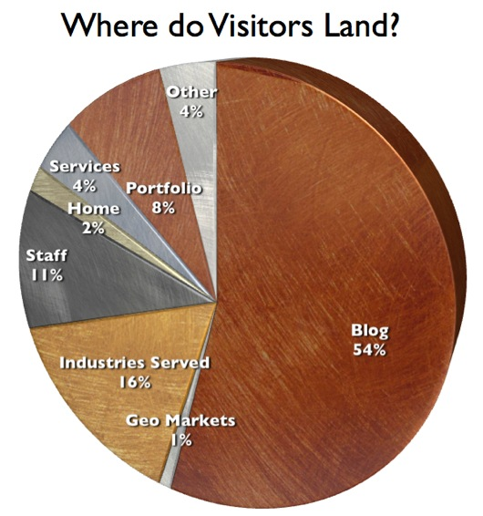 Graph showing where B2B site visitors start their visit