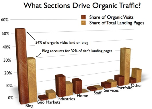 graphic showing impact of B2B blog compared to other sections of the B2B website