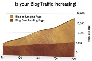 Graphic showing landing page allocation of B2B blog pages versus other pages on the B2B site