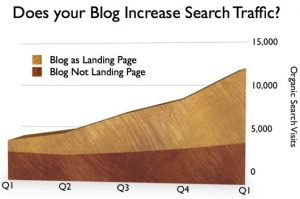 Analytics Graphic showing increasing natural search traffic resulting from B2B blogging