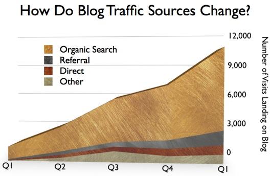 Analytics graphic showing sources of B2B blog traffic