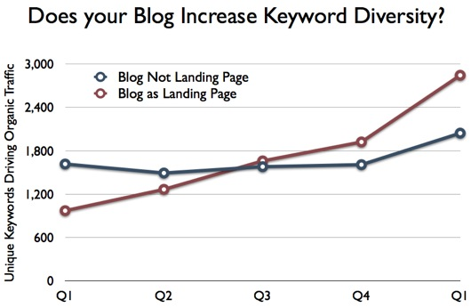 Analytics graphic showing increase in keyword diversity resulting from B2B blogging