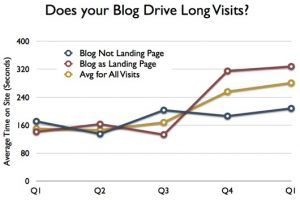B2B Blogging analytics graphic: Duration of visits originating on b2b blog versus other pages on site