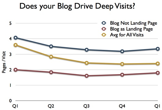 B2B blog analytics graphic showing depth of visits originating on the blog versus other site pages