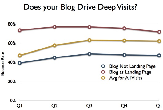 Graphic showing analytics results for the bounce rate metric. Compares visits landing on B2B blog against other pages.