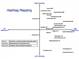 Illustration of Twitter hashtag mapping for B2B marketing social media straetgy based on popularity and relevance